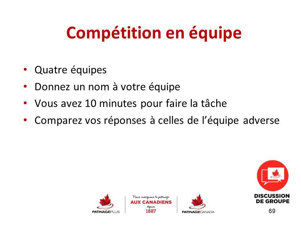 Compétition en équipe Quatre équipes Donnez un nom à votre équipe Vous avez 10 minutes pour faire la tâche Comparez vos réponses à celles de l'équipe
