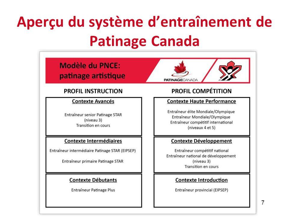 Aperçu du système d'entraînement de Patinage Canada 7