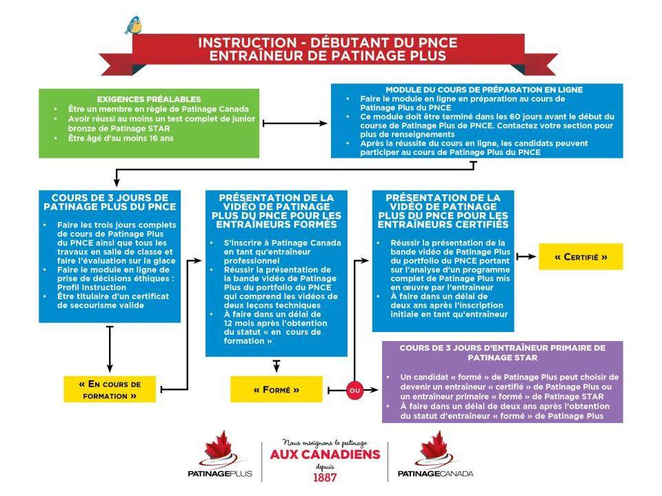 Plans de leçon 109 Consulter la page 4-19 du manuel de Patinage Plus Comment lire les plans de leçon c