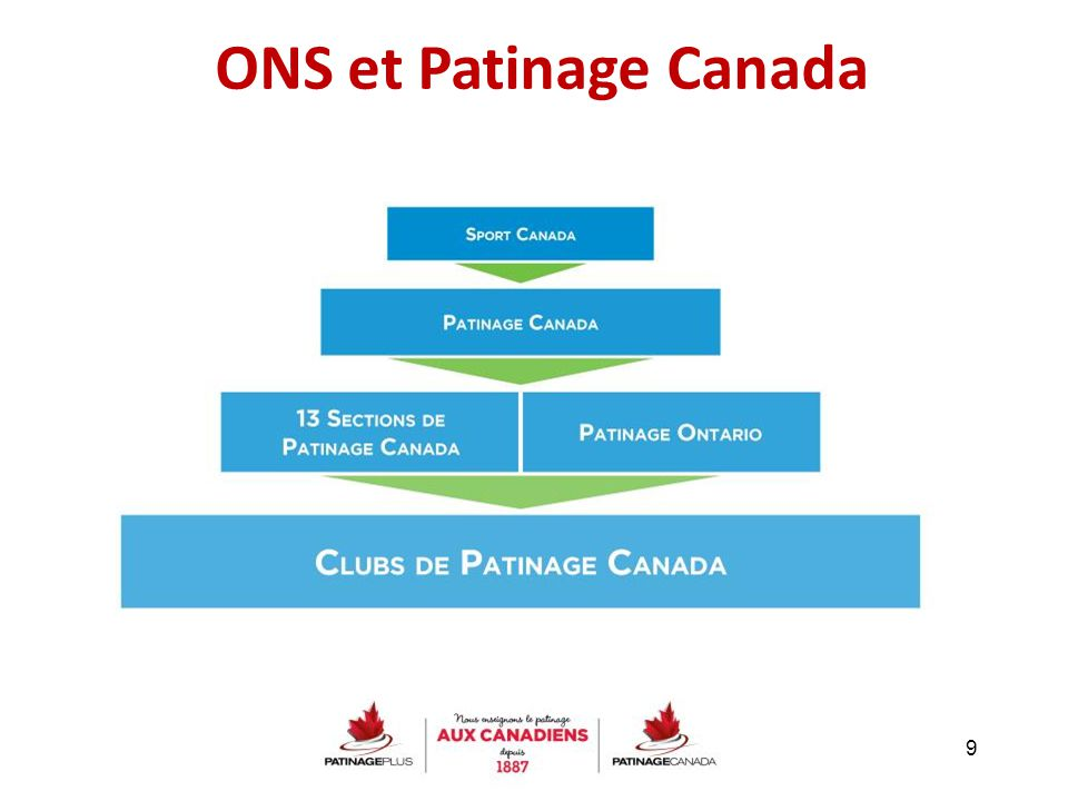 9 ONS et Patinage Canada