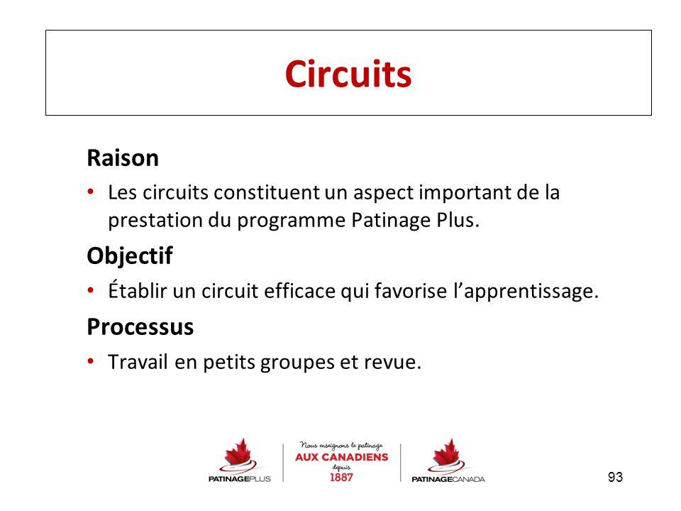 Raison Les circuits constituent un aspect important de la prestation du programme Patinage Plus. Objectif Établir un circuit efficace qui favorise l'a