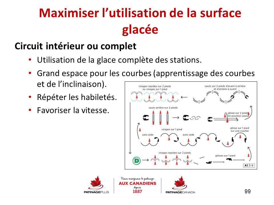 Circuit intérieur ou complet Utilisation de la glace complète des stations. Grand espace pour les courbes (apprentissage des courbes et de l'inclinais