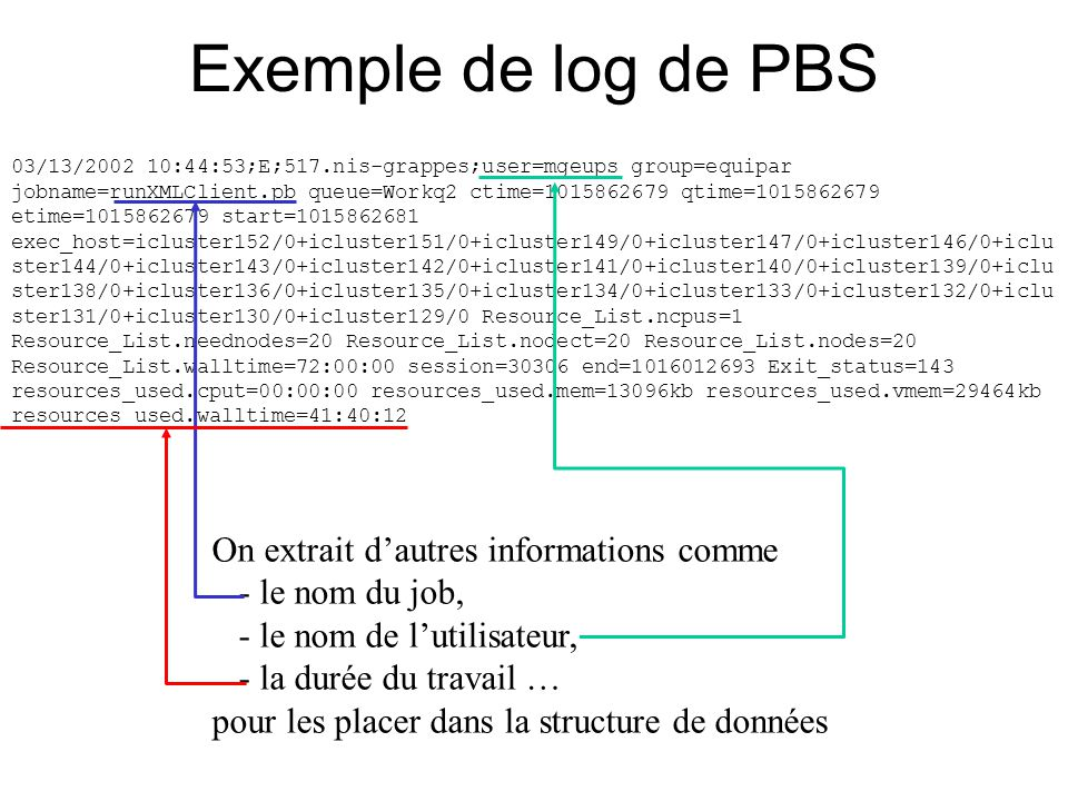 Exemple de log de PBS 03/13/2002 10:44:53;E;517.nis-grappes;user=mgeups group=equipar jobname=runXMLClient.pb queue=Workq2 ctime=1015862679 qtime=1015862679 etime=1015862679 start=1015862681 exec_host=icluster152/0+icluster151/0+icluster149/0+icluster147/0+icluster146/0+iclu ster144/0+icluster143/0+icluster142/0+icluster141/0+icluster140/0+icluster139/0+iclu ster138/0+icluster136/0+icluster135/0+icluster134/0+icluster133/0+icluster132/0+iclu ster131/0+icluster130/0+icluster129/0 Resource_List.ncpus=1 Resource_List.neednodes=20 Resource_List.nodect=20 Resource_List.nodes=20 Resource_List.walltime=72:00:00 session=30306 end=1016012693 Exit_status=143 resources_used.cput=00:00:00 resources_used.mem=13096kb resources_used.vmem=29464kb resources_used.walltime=41:40:12 On extrait d'autres informations comme - le nom du job, - le nom de l'utilisateur, - la durée du travail … pour les placer dans la structure de données