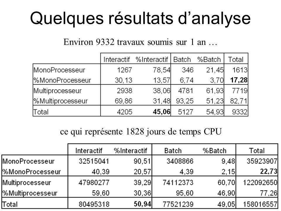 Quelques résultats d'analyse Environ 9332 travaux soumis sur 1 an … ce qui représente 1828 jours de temps CPU