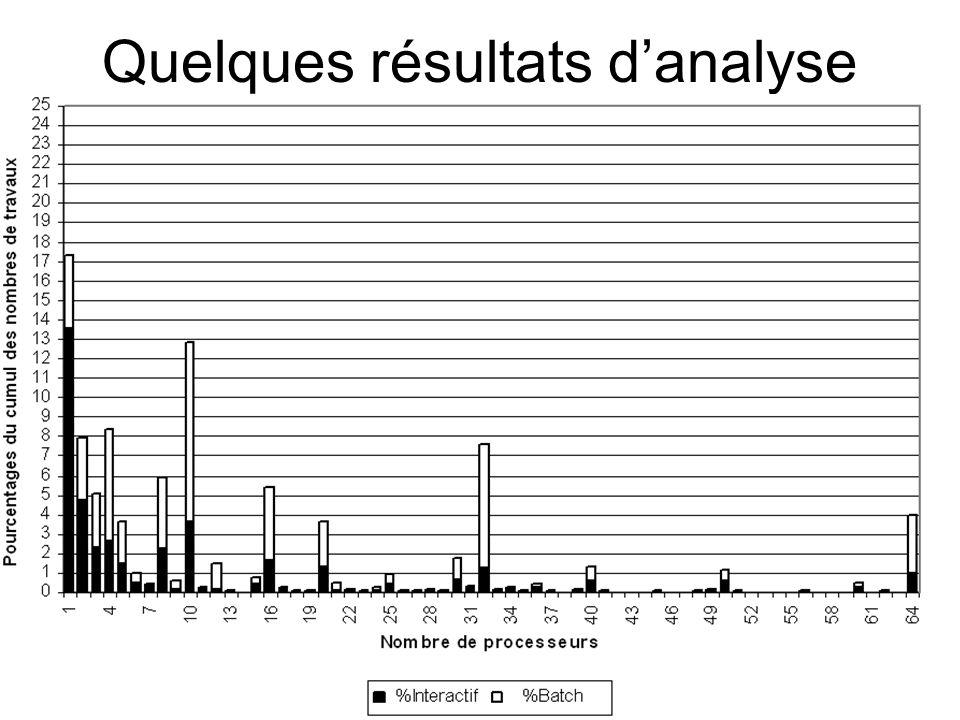 Quelques résultats d'analyse