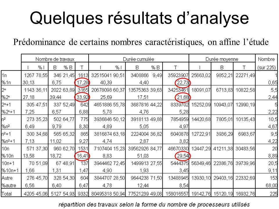 Prédominance de certains nombres caractéristiques, on affine l'étude
