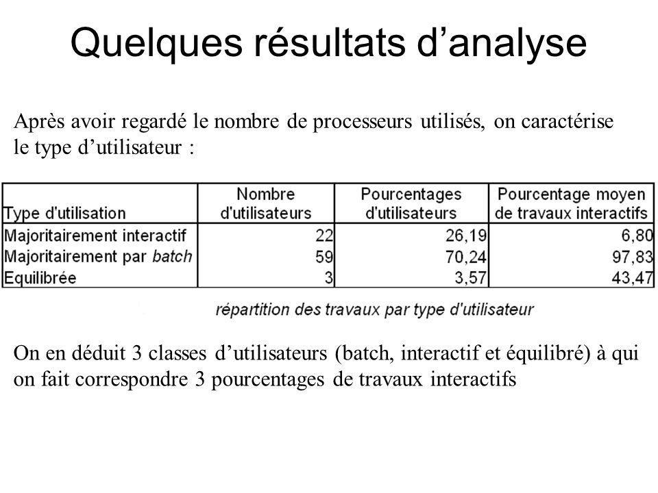 Quelques résultats d'analyse Après avoir regardé le nombre de processeurs utilisés, on caractérise le type d'utilisateur : On en déduit 3 classes d'utilisateurs (batch, interactif et équilibré) à qui on fait correspondre 3 pourcentages de travaux interactifs