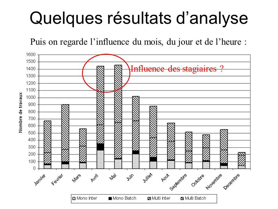 Quelques résultats d'analyse Puis on regarde l'influence du mois, du jour et de l'heure : Influence des stagiaires ?