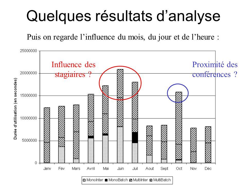 Quelques résultats d'analyse Puis on regarde l'influence du mois, du jour et de l'heure : Influence des stagiaires .