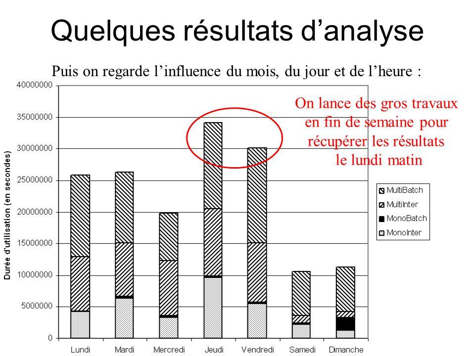 Quelques résultats d'analyse Puis on regarde l'influence du mois, du jour et de l'heure : On lance des gros travaux en fin de semaine pour récupérer les résultats le lundi matin