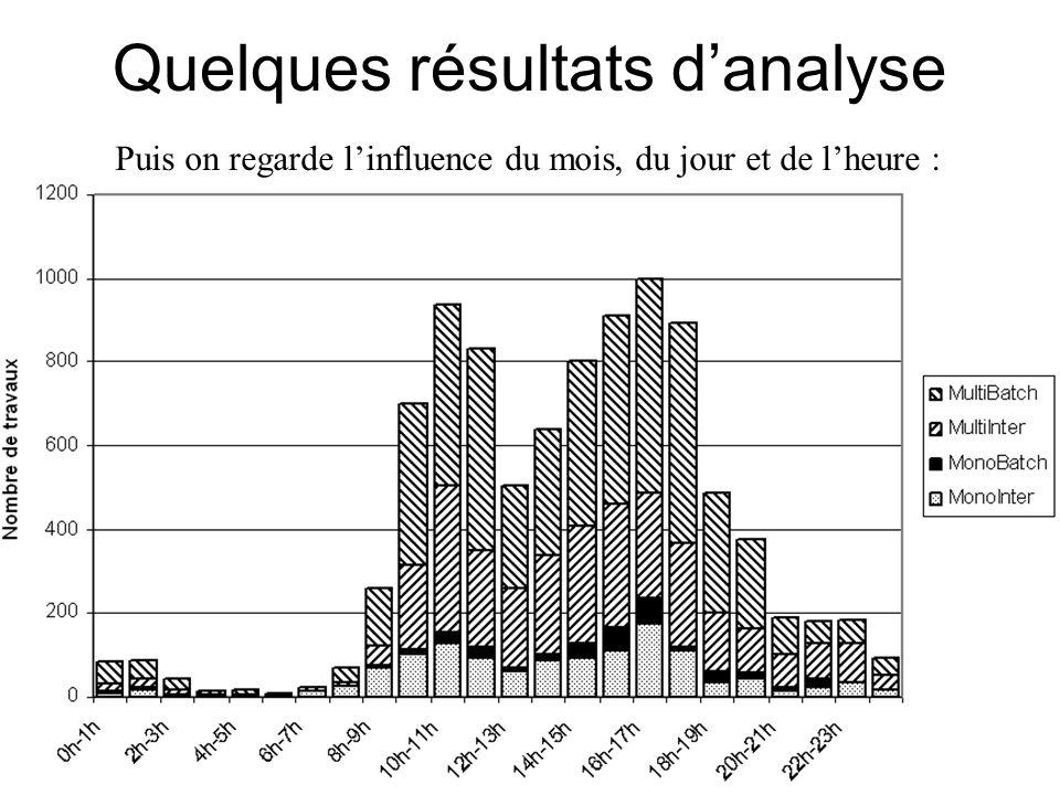 Quelques résultats d'analyse Puis on regarde l'influence du mois, du jour et de l'heure :