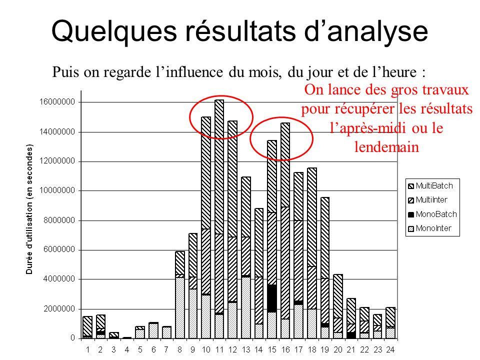 Quelques résultats d'analyse Puis on regarde l'influence du mois, du jour et de l'heure : On lance des gros travaux pour récupérer les résultats l'après-midi ou le lendemain