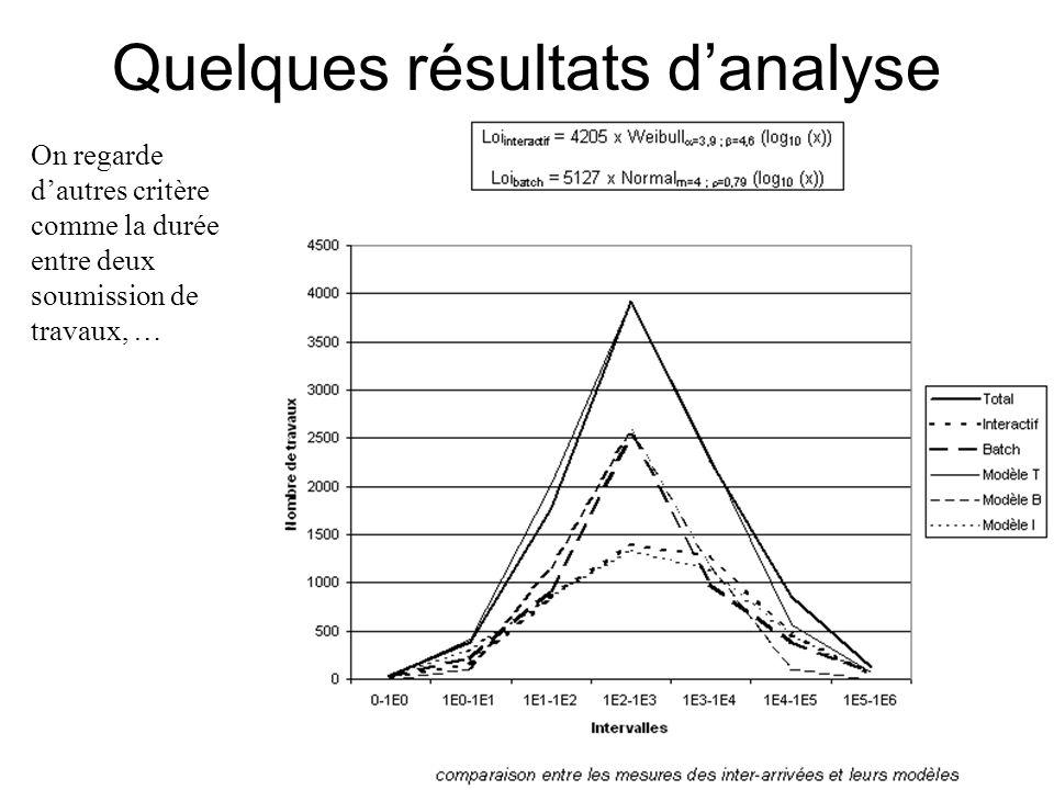 Quelques résultats d'analyse On regarde d'autres critère comme la durée entre deux soumission de travaux, …