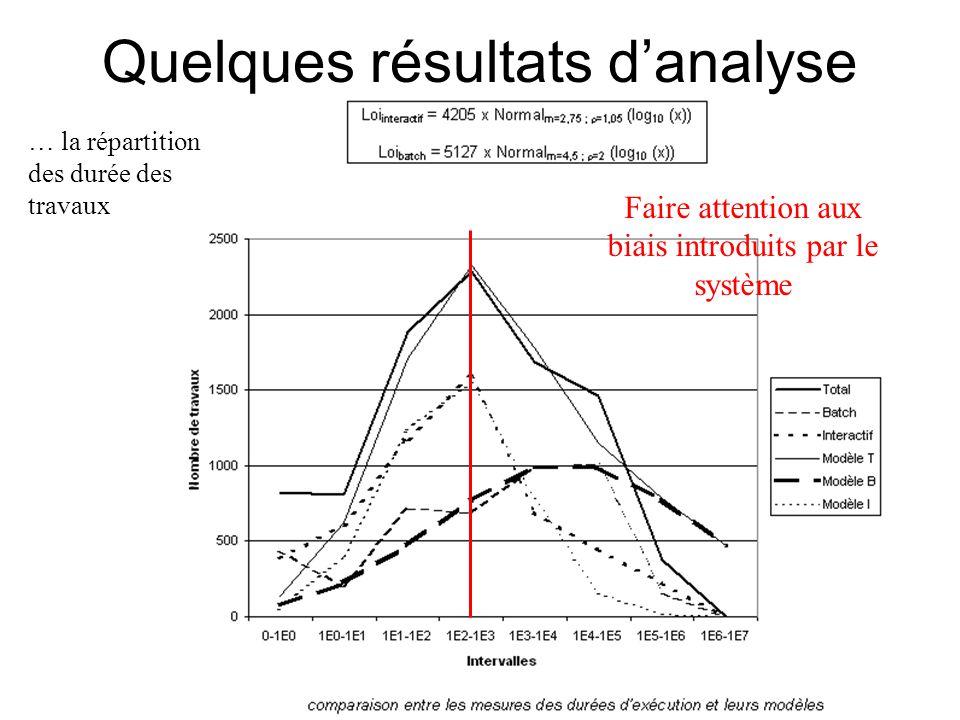 Quelques résultats d'analyse Faire attention aux biais introduits par le système … la répartition des durée des travaux