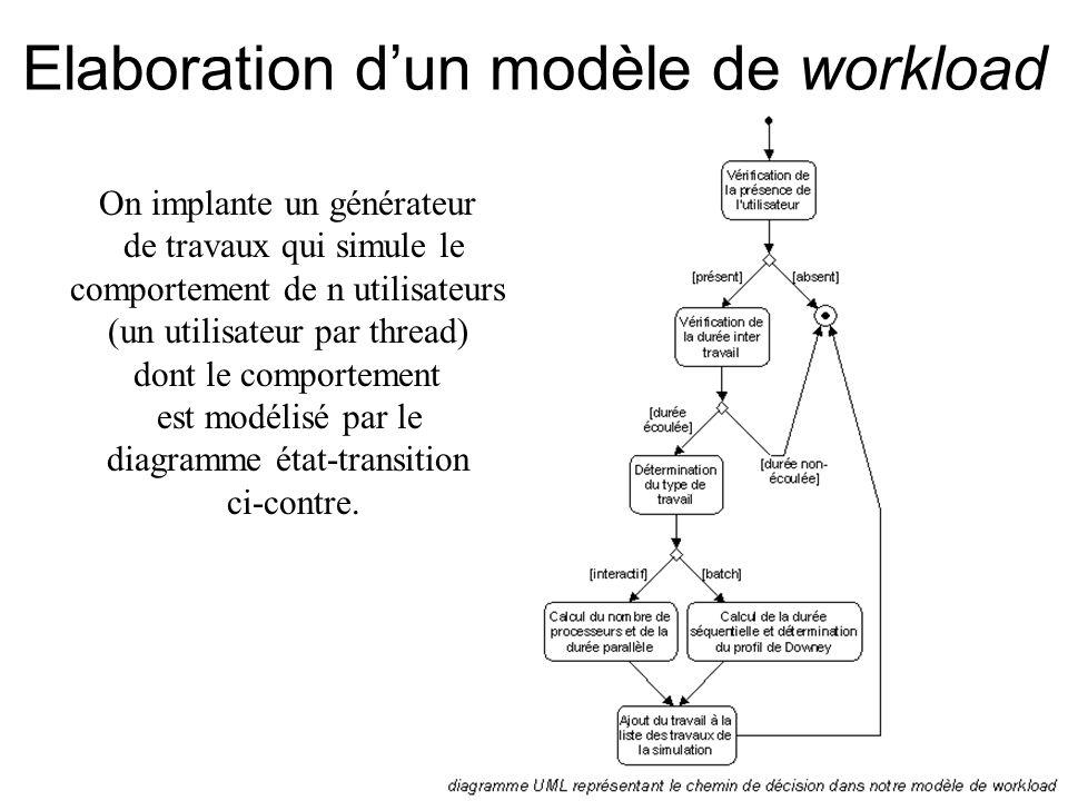 Elaboration d'un modèle de workload On implante un générateur de travaux qui simule le comportement de n utilisateurs (un utilisateur par thread) dont le comportement est modélisé par le diagramme état-transition ci-contre.