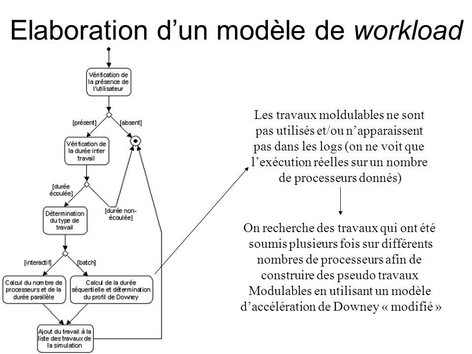 Elaboration d'un modèle de workload Les travaux moldulables ne sont pas utilisés et/ou n'apparaissent pas dans les logs (on ne voit que l'exécution réelles sur un nombre de processeurs donnés) On recherche des travaux qui ont été soumis plusieurs fois sur différents nombres de processeurs afin de construire des pseudo travaux Modulables en utilisant un modèle d'accélération de Downey « modifié »