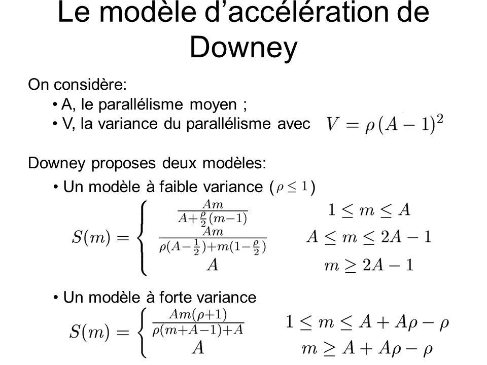 Le modèle d'accélération de Downey On considère: A, le parallélisme moyen ; V, la variance du parallélisme avec Un modèle à forte variance Un modèle à faible variance ( ) Downey proposes deux modèles: