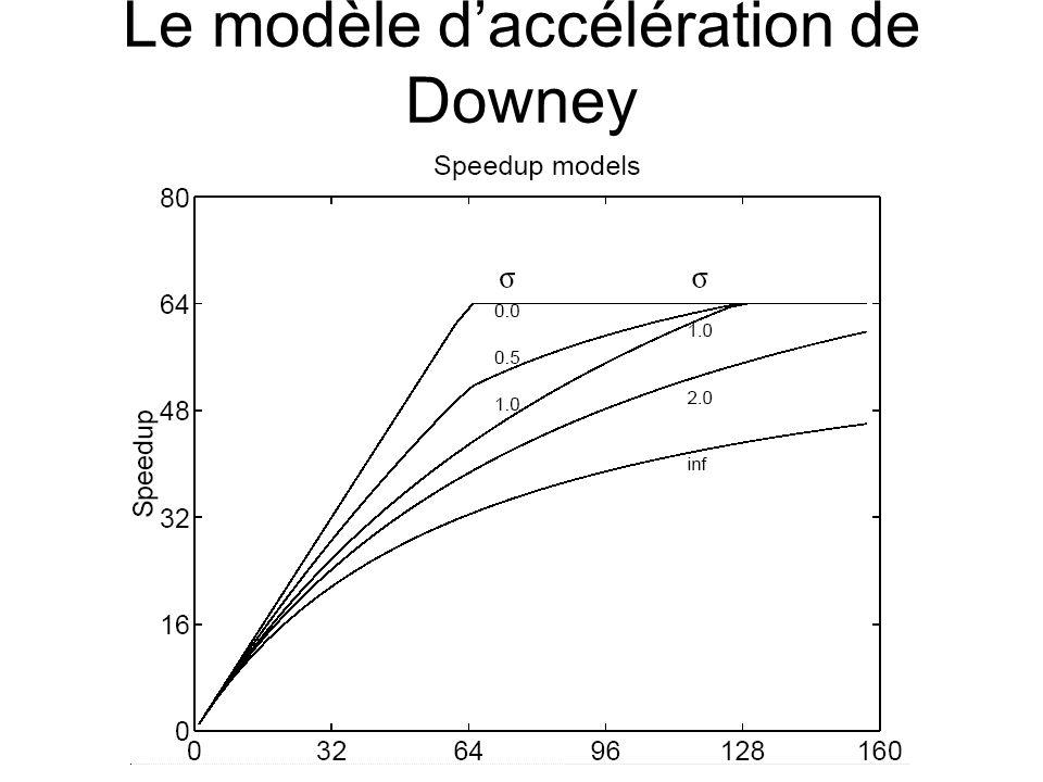Le modèle d'accélération de Downey