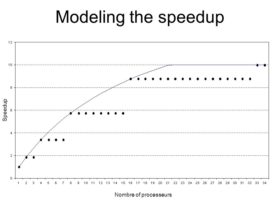 Modeling the speedup Nombre of processeurs Speedup