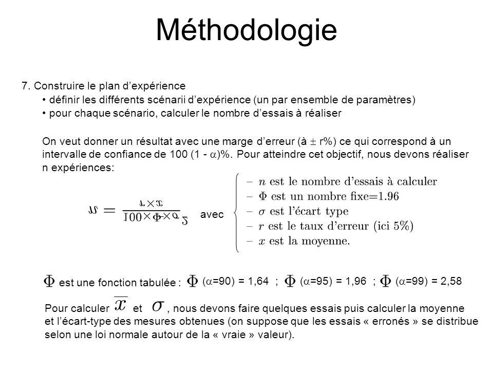 Méthodologie 7.