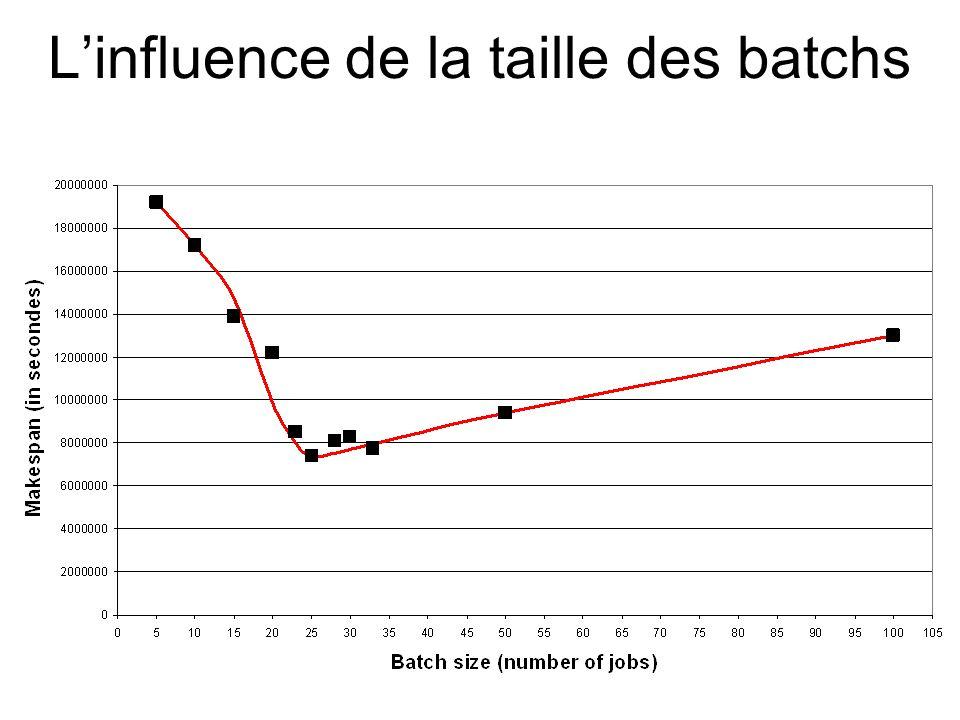 L'influence de la taille des batchs