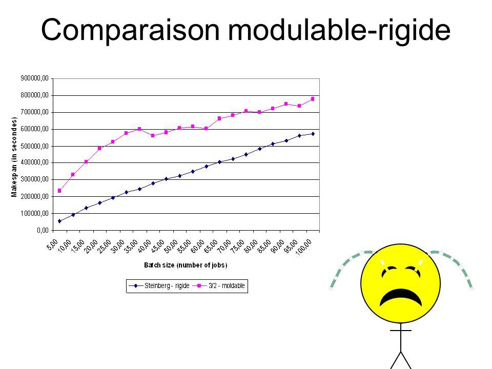 Comparaison modulable-rigide