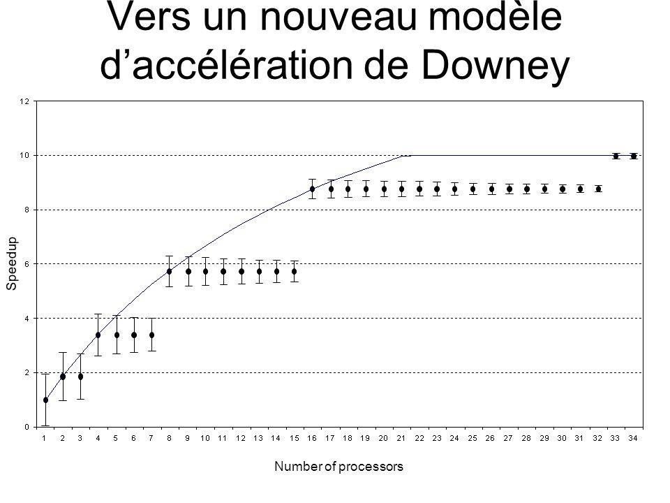 Vers un nouveau modèle d'accélération de Downey Number of processors Speedup