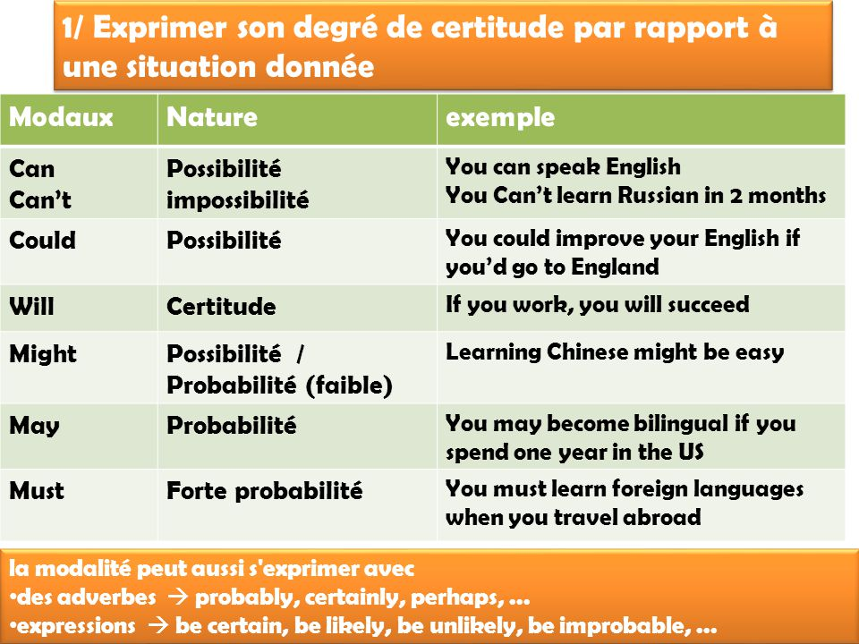 1/ Exprimer son degré de certitude par rapport à une situation donnée ModauxNatureexemple Can Can't Possibilité impossibilité You can speak English You Can't learn Russian in 2 months CouldPossibilité You could improve your English if you'd go to England WillCertitude If you work, you will succeed MightPossibilité / Probabilité (faible) Learning Chinese might be easy MayProbabilité You may become bilingual if you spend one year in the US MustForte probabilité You must learn foreign languages when you travel abroad la modalité peut aussi s exprimer avec des adverbes  probably, certainly, perhaps,...