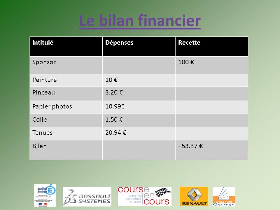 Le bilan financier IntituléDépensesRecette Sponsor100 € Peinture10 € Pinceau3.20 € Papier photos10.99€ Colle1.50 € Tenues20.94 € Bilan+53.37 €