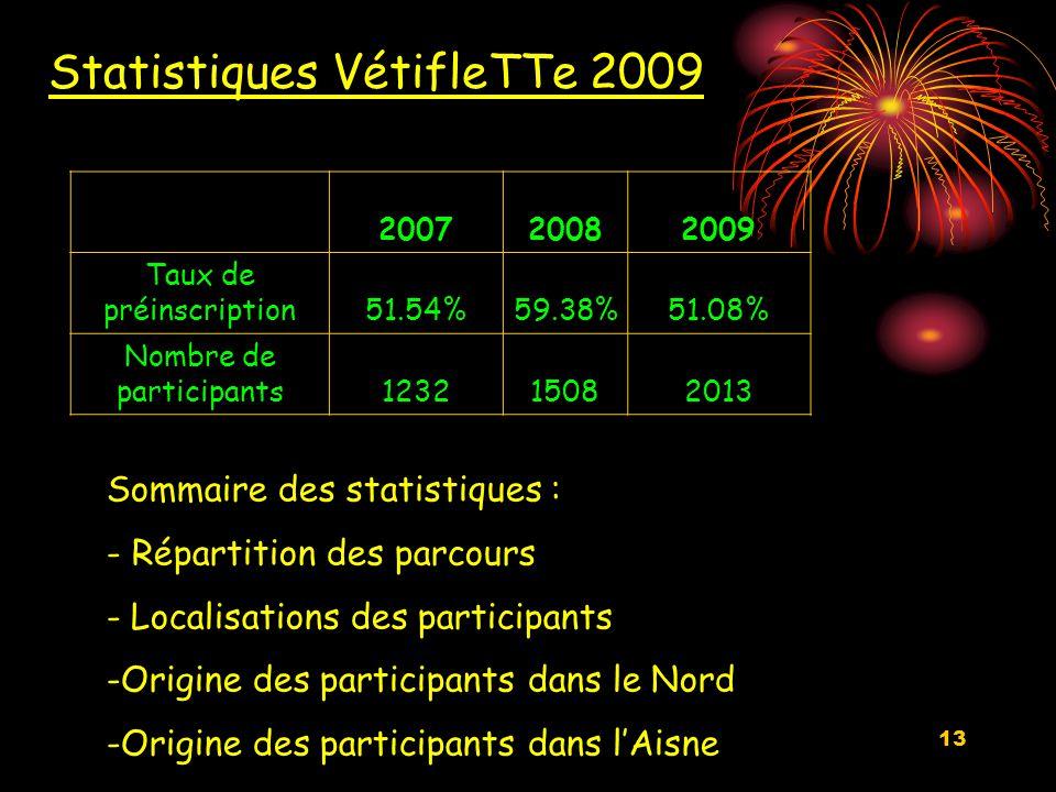 13 Statistiques VétifleTTe 2009 Sommaire des statistiques : - Répartition des parcours - Localisations des participants -Origine des participants dans le Nord -Origine des participants dans l'Aisne 200720082009 Taux de préinscription51.54%59.38%51.08% Nombre de participants123215082013