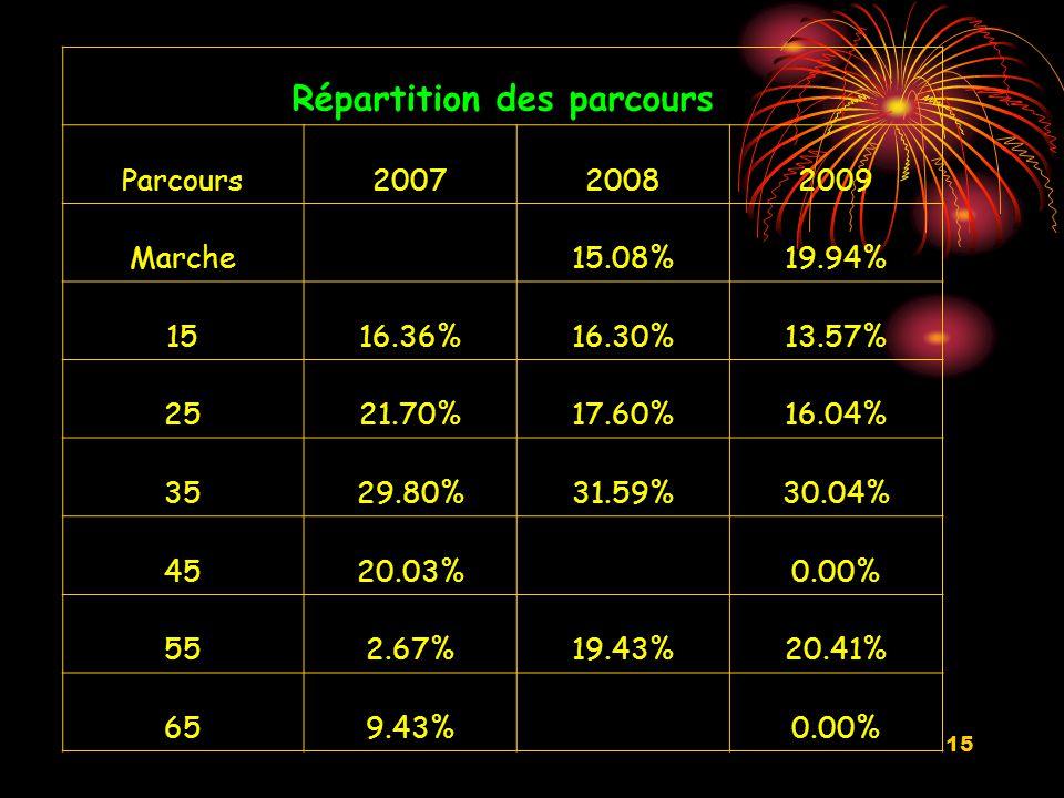 15 Répartition des parcours Parcours200720082009 Marche 15.08%19.94% 1516.36%16.30%13.57% 2521.70%17.60%16.04% 3529.80%31.59%30.04% 4520.03% 0.00% 552.67%19.43%20.41% 659.43% 0.00%