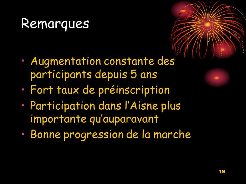19 Remarques Augmentation constante des participants depuis 5 ans Fort taux de préinscription Participation dans l'Aisne plus importante qu'auparavant Bonne progression de la marche