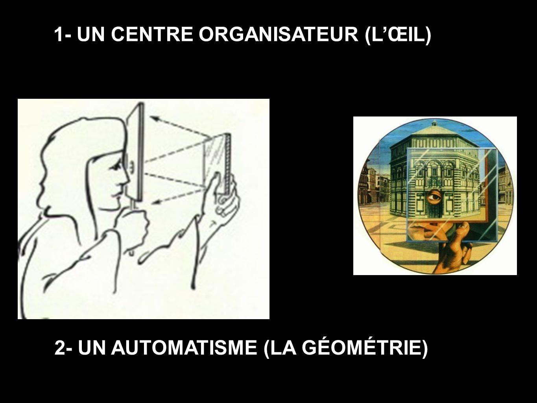 1- UN CENTRE ORGANISATEUR (L'ŒIL) 2- UN AUTOMATISME (LA GÉOMÉTRIE)
