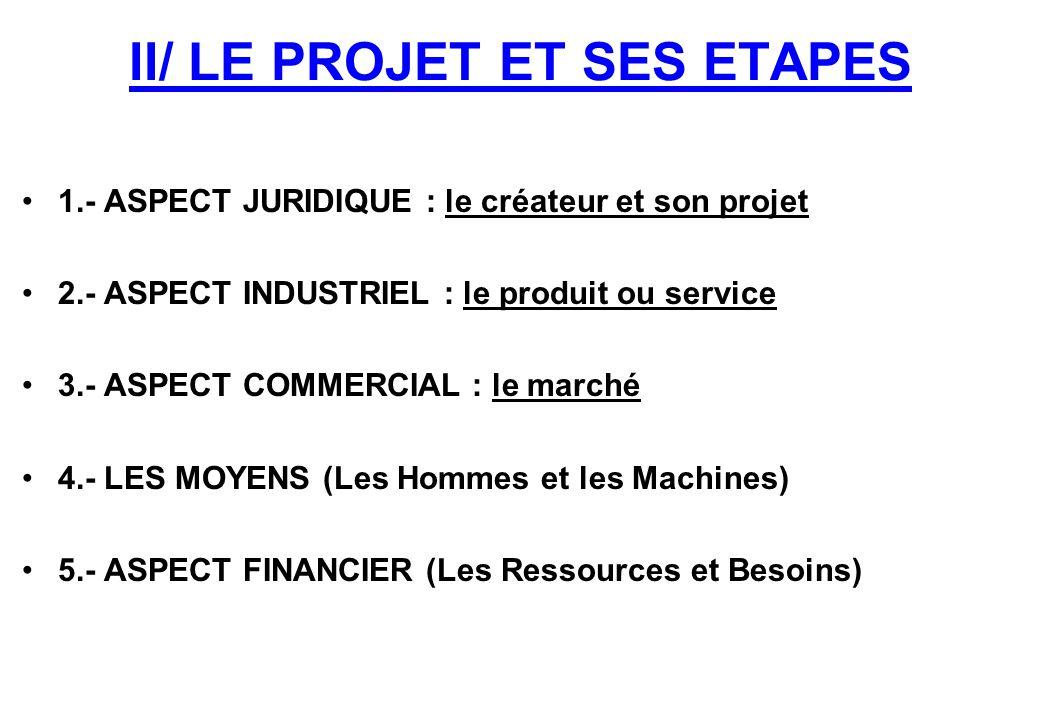 II/ LE PROJET ET SES ETAPES 1.- ASPECT JURIDIQUE : le créateur et son projet 2.- ASPECT INDUSTRIEL : le produit ou service 3.- ASPECT COMMERCIAL : le marché 4.- LES MOYENS (Les Hommes et les Machines) 5.- ASPECT FINANCIER (Les Ressources et Besoins)