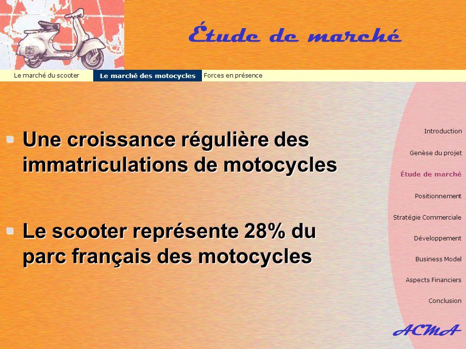 ACMA Étude de marché Forces en présence Le marché des motocycles Le marché du scooter  Une croissance régulière des immatriculations de motocycles 