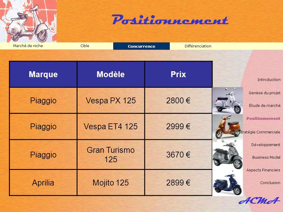 ACMA Positionnement Différenciation Marché de nicheCible Concurrence MarqueModèlePrix PiaggioVespa PX 1252800 € PiaggioVespa ET4 1252999 € Piaggio Gra