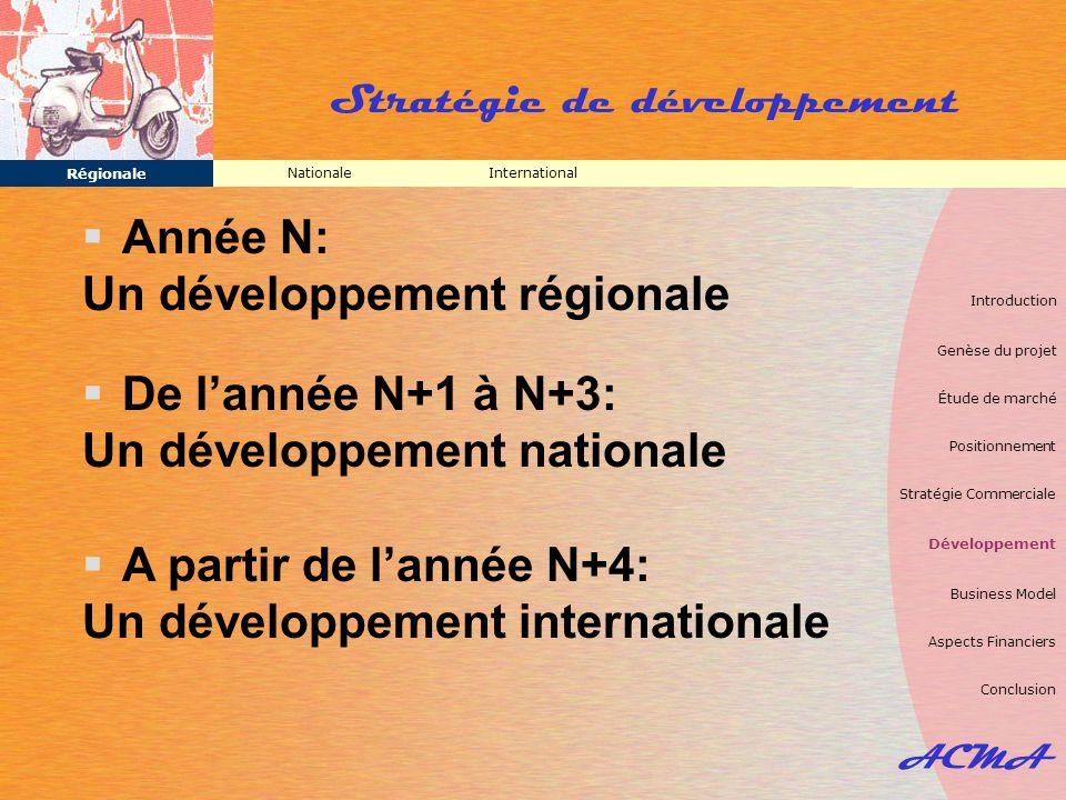 ACMA Stratégie de développement InternationalNationale Régionale  Année N: Un développement régionale  De l'année N+1 à N+3: Un développement nation