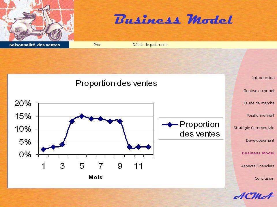ACMA Business Model Délais de paiementPrix Saisonnalité des ventes Introduction Genèse du projet Étude de marché Positionnement Stratégie Commerciale