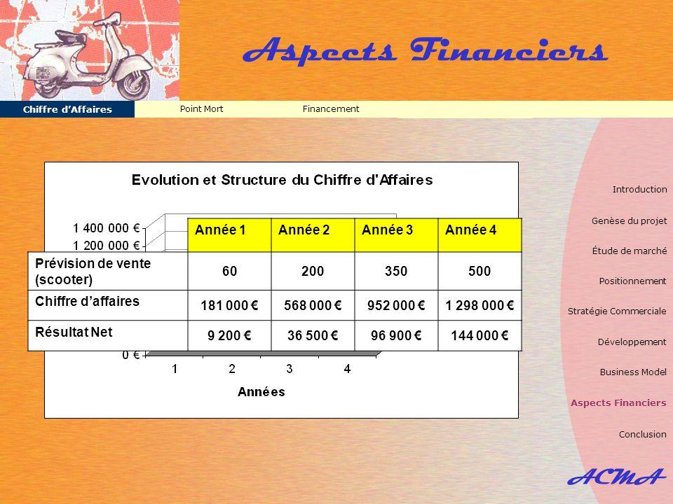 ACMA Aspects Financiers FinancementPoint Mort Chiffre d'Affaires Année 1Année 2Année 3Année 4 Prévision de vente (scooter) 60200350500 Chiffre d'affai