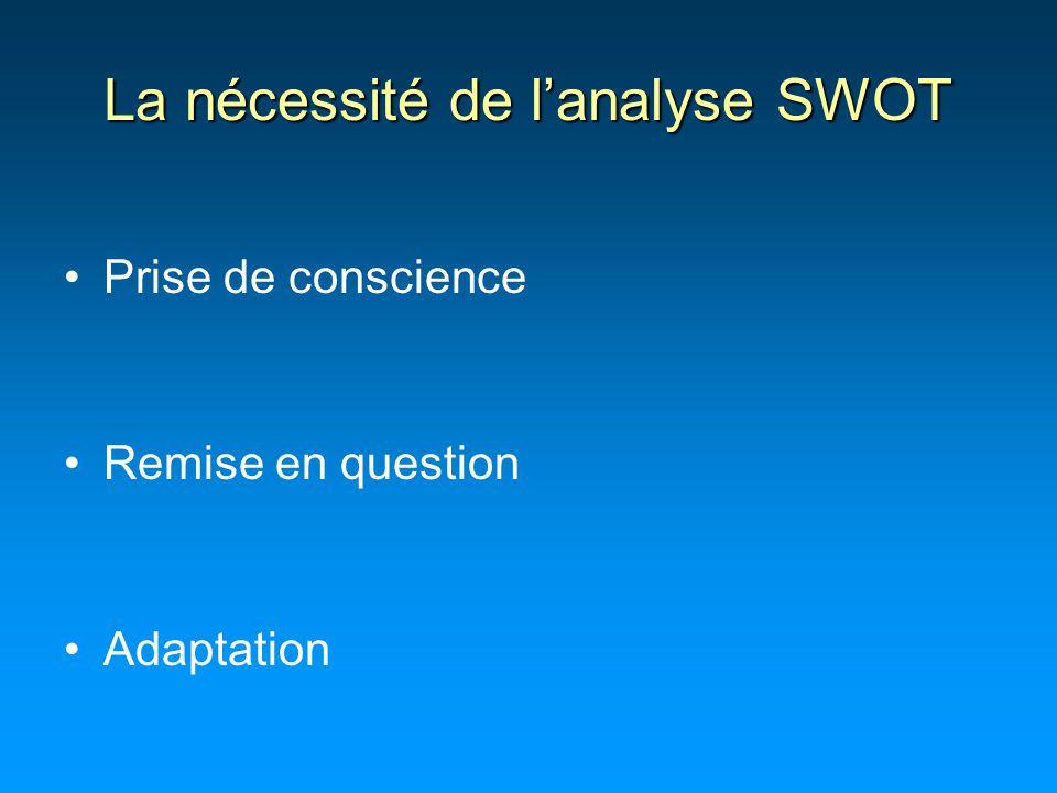 La nécessité de l'analyse SWOT Prise de conscience Remise en question Adaptation