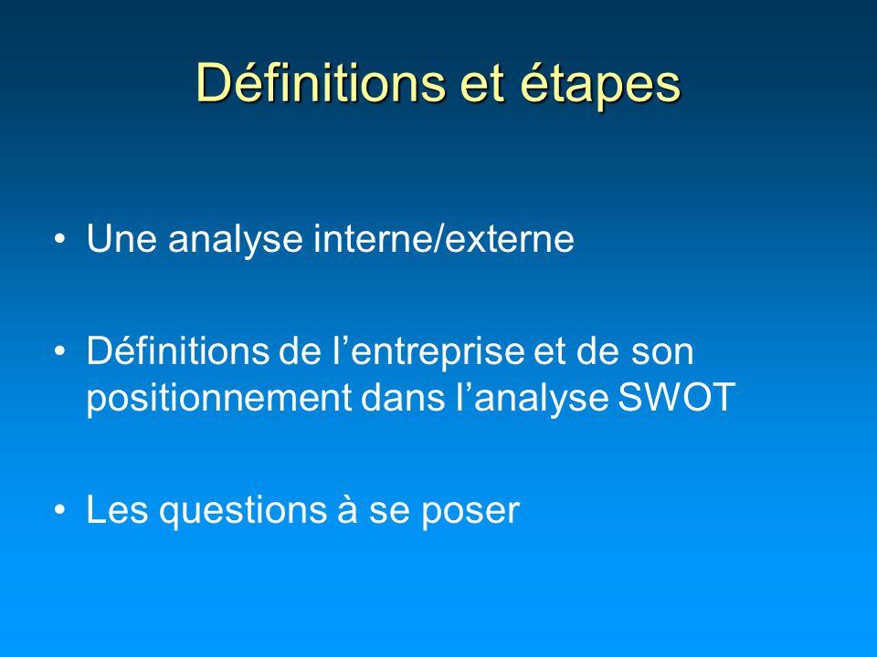 Définitions et étapes Une analyse interne/externe Définitions de l'entreprise et de son positionnement dans l'analyse SWOT Les questions à se poser
