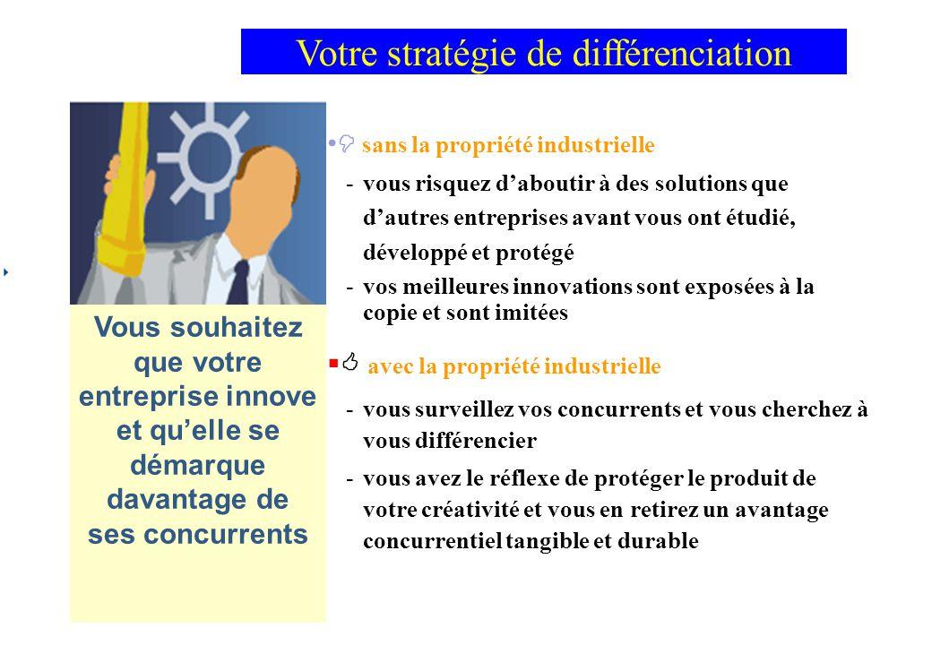 Votre stratégie de différenciation Vous souhaitez que votre entreprise innove et qu'elle se démarque davantage de ses concurrents  sans la propriété industrielle -vous risquez d'aboutir à des solutions que d'autres entreprises avant vous ont étudié, développé et protégé -vos meilleures innovations sont exposées à la copie et sont imitées   avec la propriété industrielle -vous surveillez vos concurrents et vous cherchez à vous différencier -vous avez le réflexe de protéger le produit de votre créativité et vous en retirez un avantage concurrentiel tangible et durable