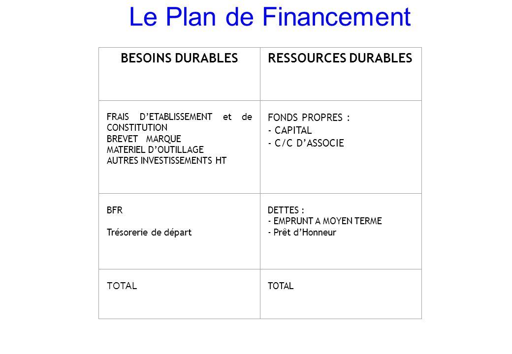 Le Plan de Financement BESOINS DURABLESRESSOURCES DURABLES FRAIS D'ETABLISSEMENT et de CONSTITUTION BREVET MARQUE MATERIEL D'OUTILLAGE AUTRES INVESTISSEMENTS HT FONDS PROPRES : - CAPITAL - C/C D'ASSOCIE BFR Trésorerie de départ DETTES : - EMPRUNT A MOYEN TERME - Prêt d'Honneur TOTAL TOTAL