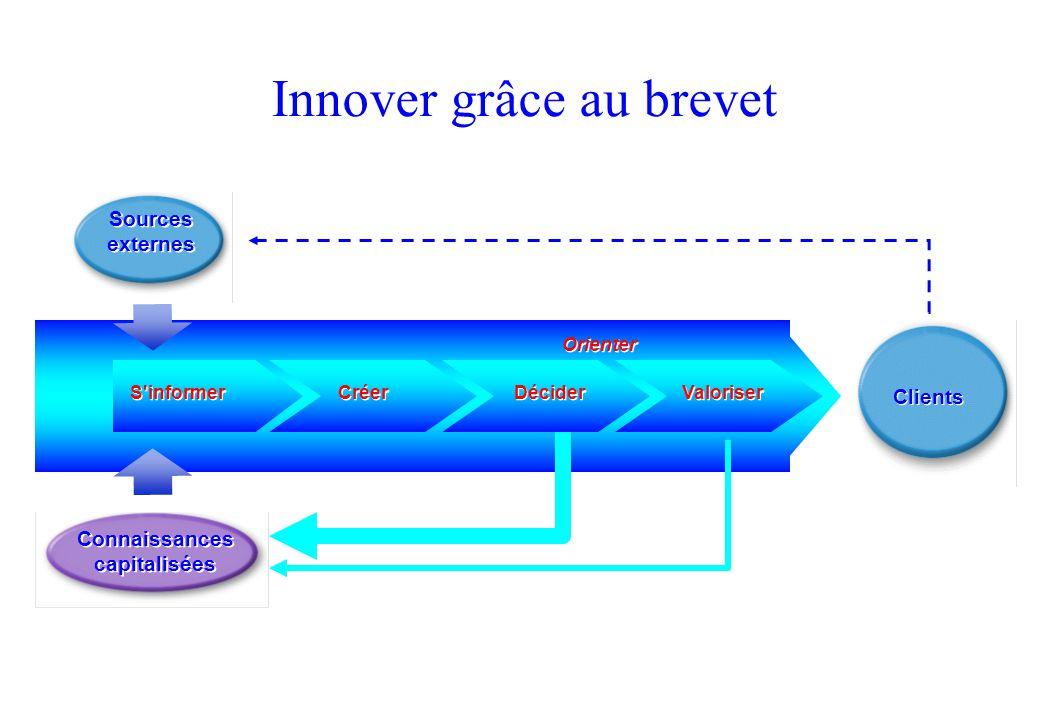 Innover grâce au brevet Sources externes Connaissances capitalisées S'informer Créer Décider Valoriser Clients Orienter Extrait du livre : Innover grâ
