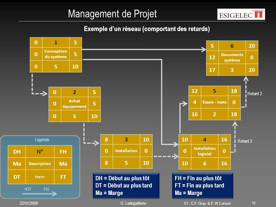 Légende DT FH Management de Projet 22/01/200911 G. Ladegaillerie DHN°FH Ma Description Ma DT Durée FT 015 0 Conception du système 5 0510 025 0 Achat é