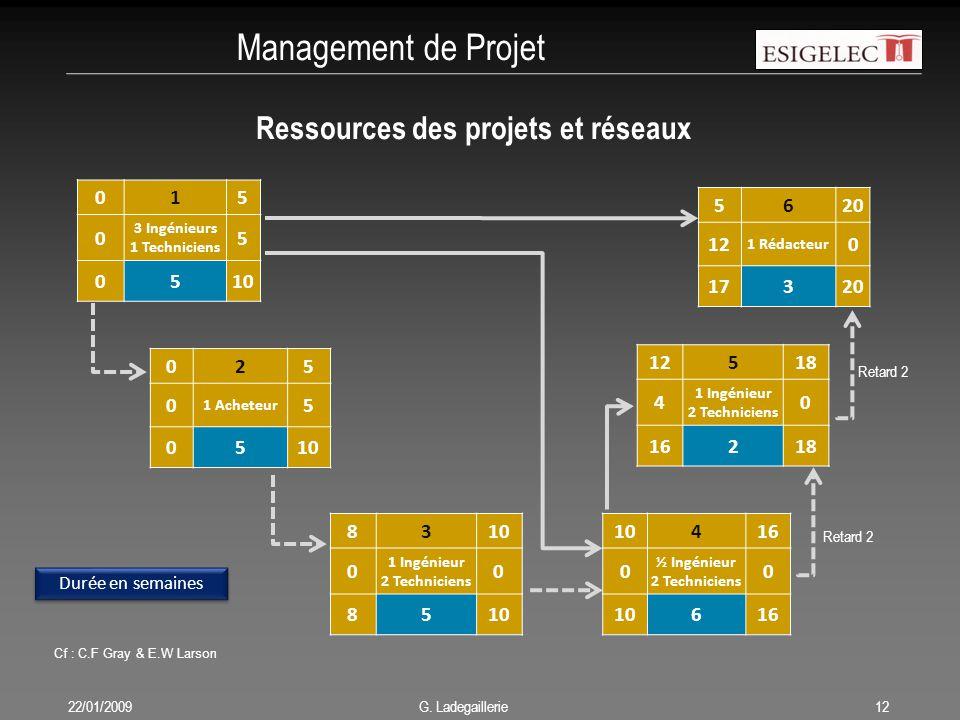 Management de Projet 22/01/200912 G. Ladegaillerie Ressources des projets et réseaux 015 0 3 Ingénieurs 1 Techniciens 5 0510 025 0 1 Acheteur 5 0510 8
