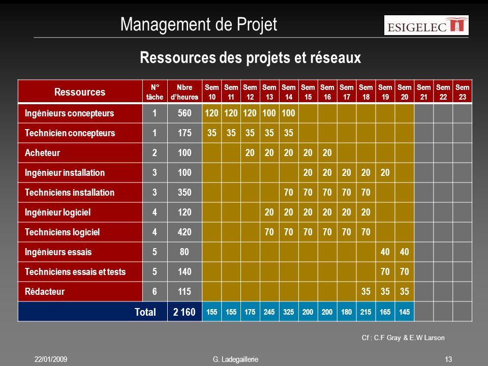 Management de Projet 22/01/200913 G. Ladegaillerie Cf : C.F Gray & E.W Larson Ressources des projets et réseaux Ressources N° tâche Nbre d'heures Sem