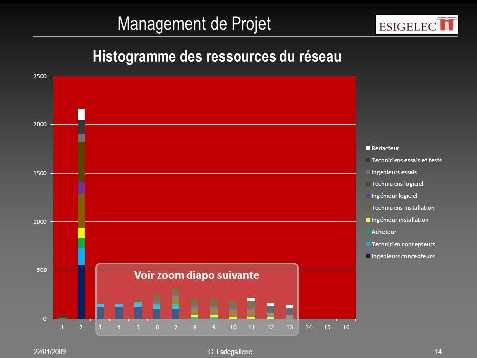 Management de Projet 22/01/200914 G. Ladegaillerie Histogramme des ressources du réseau Voir zoom diapo suivante