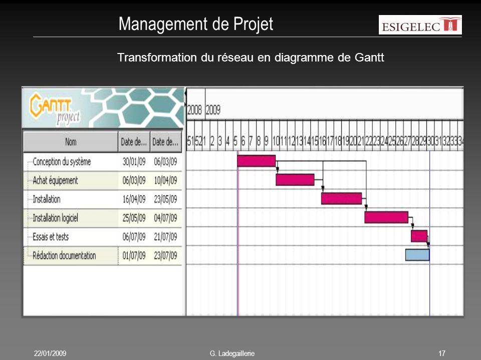 Management de Projet 22/01/200917 G. Ladegaillerie Transformation du réseau en diagramme de Gantt