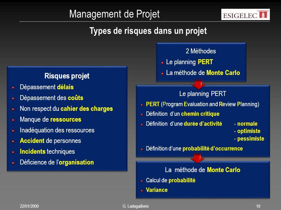 Management de Projet 22/01/200919 G. Ladegaillerie Types de risques dans un projet Risques projet Dépassement délais Dépassement des coûts Non respect